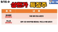 09/15(수) [상한가특징주] 흥아해운, 이노뎁