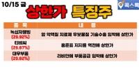 10/15(금) [상한가특징주] 녹십자웰빙, 티비씨, 대우부품