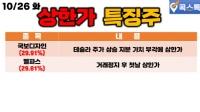 10/26(화) [상한가특징주] 국보디자인, 멜파스